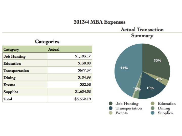MBA 3 Month Expenses
